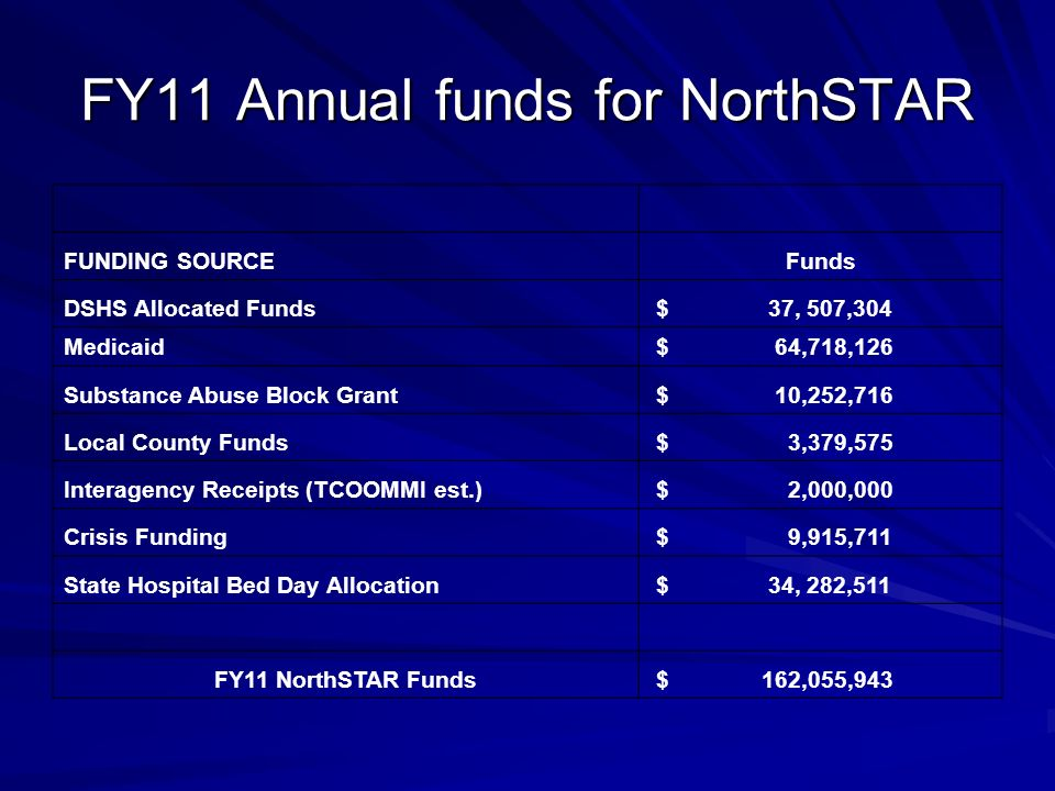 FY11 Annual funds for NorthSTAR FUNDING SOURCEFunds DSHS Allocated Funds $ 37, 507,304 Medicaid $ 64,718,126 Substance Abuse Block Grant $ 10,252,716 Local County Funds $ 3,379,575 Interagency Receipts (TCOOMMI est.) $ 2,000,000 Crisis Funding $ 9,915,711 State Hospital Bed Day Allocation $ 34, 282,511 FY11 NorthSTAR Funds $ 162,055,943