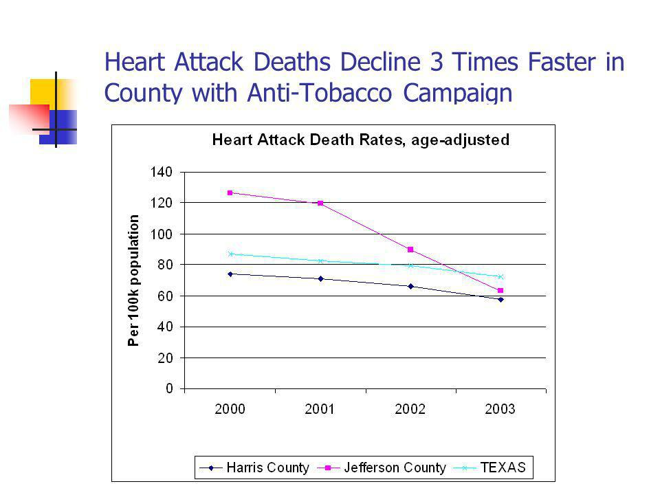 Heart Attack Deaths Decline 3 Times Faster in County with Anti-Tobacco Campaign