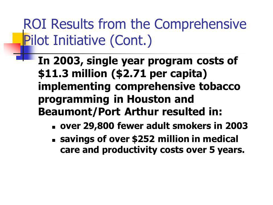 ROI Results from the Comprehensive Pilot Initiative (Cont.) In 2003, single year program costs of $11.3 million ($2.71 per capita) implementing comprehensive tobacco programming in Houston and Beaumont/Port Arthur resulted in: over 29,800 fewer adult smokers in 2003 savings of over $252 million in medical care and productivity costs over 5 years.