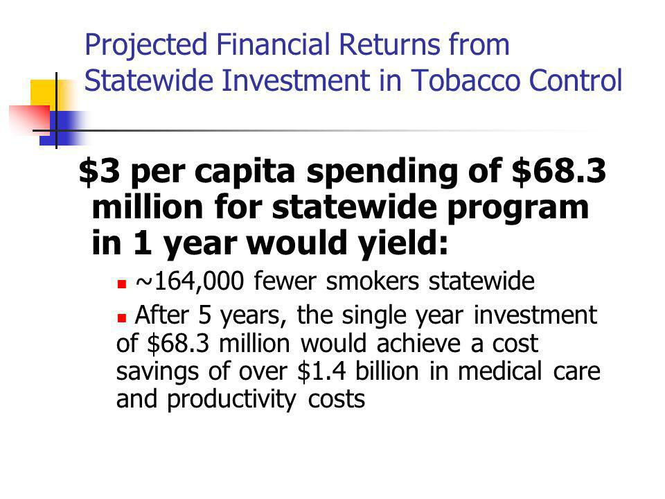 Projected Financial Returns from Statewide Investment in Tobacco Control $3 per capita spending of $68.3 million for statewide program in 1 year would yield: ~164,000 fewer smokers statewide After 5 years, the single year investment of $68.3 million would achieve a cost savings of over $1.4 billion in medical care and productivity costs Center for Health Research, Kaiser Permanente Northwest, June 2006