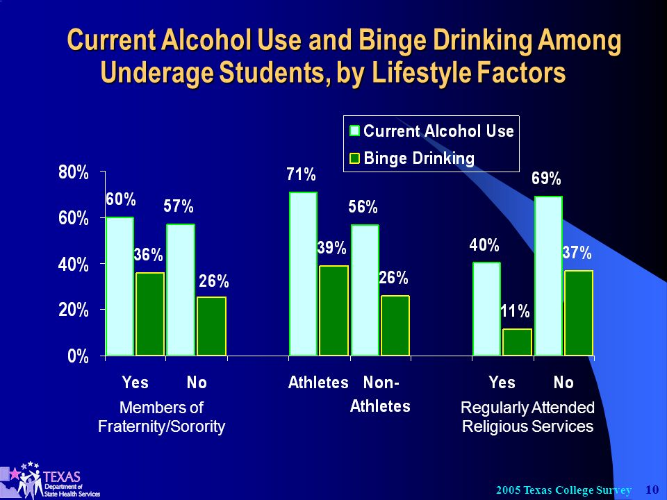 Texas College Survey Current Alcohol Use and Binge Drinking Among Underage Students, by Lifestyle Factors Current Alcohol Use and Binge Drinking Among Underage Students, by Lifestyle Factors Members of Fraternity/Sorority Regularly Attended Religious Services