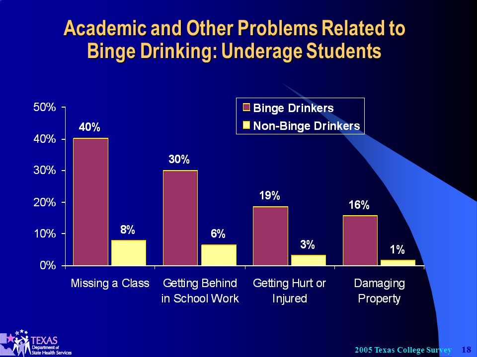 Texas College Survey Academic and Other Problems Related to Binge Drinking: Underage Students