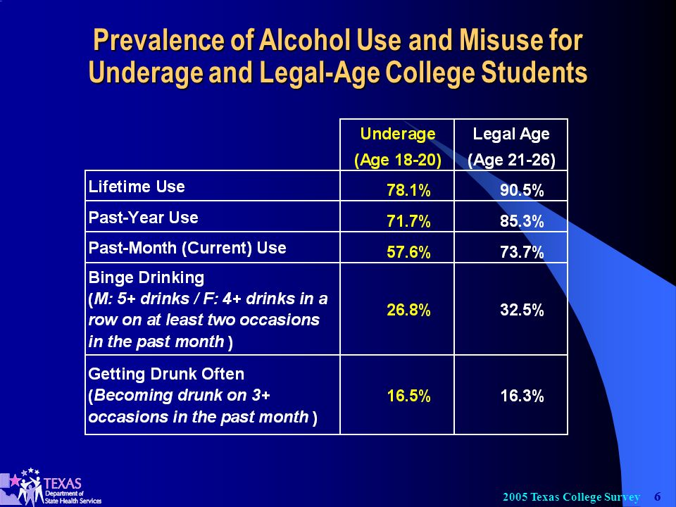 Texas College Survey Prevalence of Alcohol Use and Misuse for Underage and Legal-Age College Students