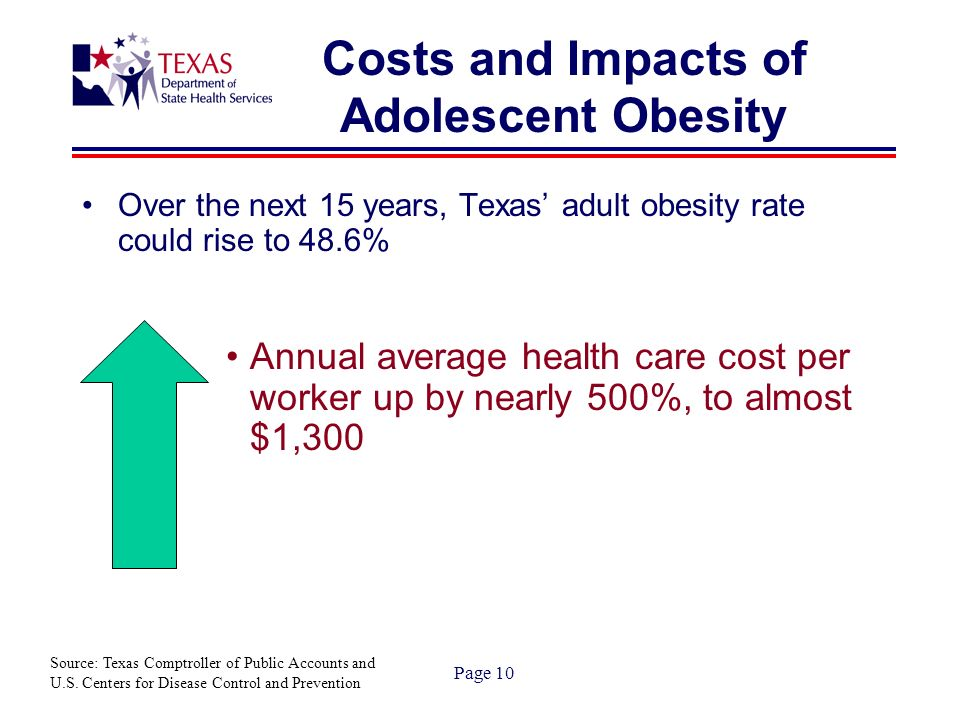 Page 10 Costs and Impacts of Adolescent Obesity Over the next 15 years, Texas adult obesity rate could rise to 48.6% Annual average health care cost per worker up by nearly 500%, to almost $1,300 Source: Texas Comptroller of Public Accounts and U.S.