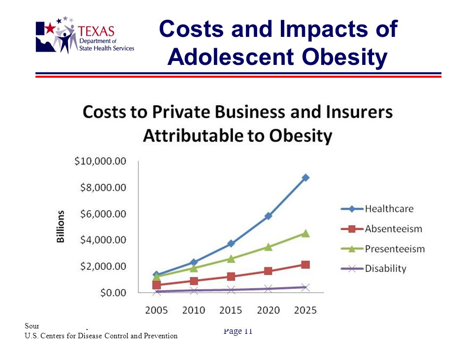 Page 11 Costs and Impacts of Adolescent Obesity Source: Texas Comptroller of Public Accounts and U.S.