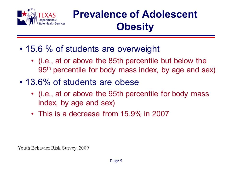 Page 5 Prevalence of Adolescent Obesity 15.6 % of students are overweight (i.e., at or above the 85th percentile but below the 95 th percentile for body mass index, by age and sex) 13.6% of students are obese (i.e., at or above the 95th percentile for body mass index, by age and sex) This is a decrease from 15.9% in 2007 Youth Behavior Risk Survey, 2009