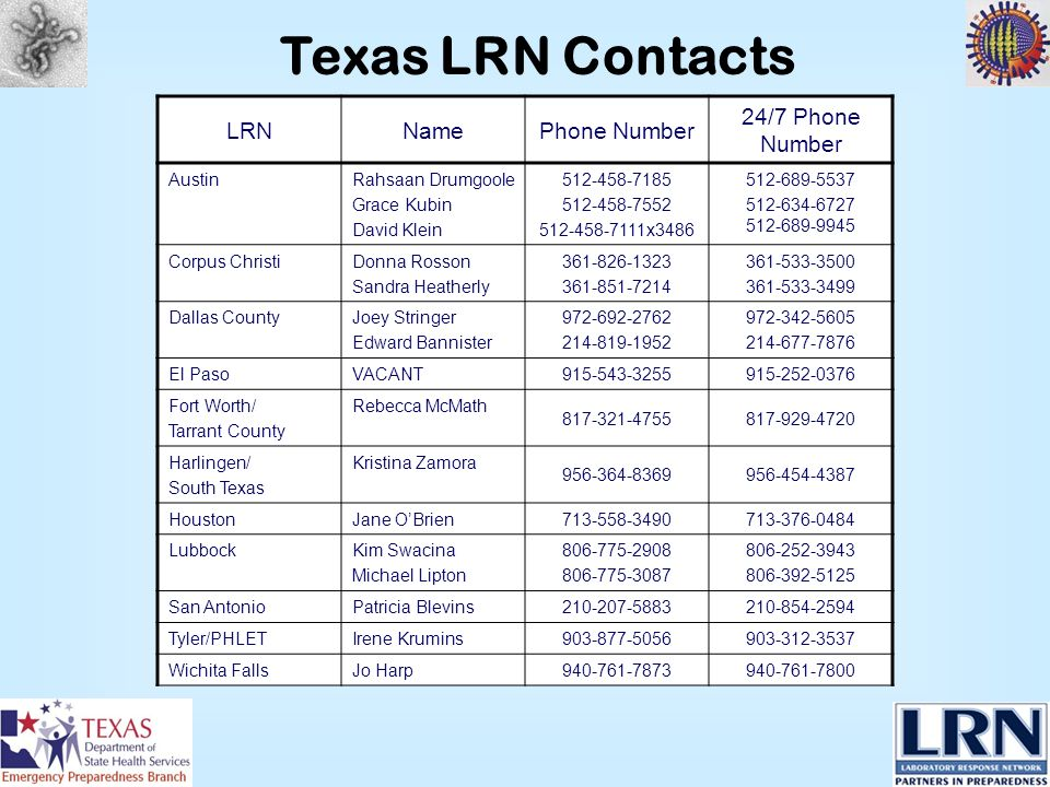 Texas LRN Contacts LRNNamePhone Number 24/7 Phone Number AustinRahsaan Drumgoole Grace Kubin David Klein 512-458-7185 512-458-7552 512-458-7111x3486 512-689-5537 512-634-6727 512-689-9945 Corpus ChristiDonna Rosson Sandra Heatherly 361-826-1323 361-851-7214 361-533-3500 361-533-3499 Dallas CountyJoey Stringer Edward Bannister 972-692-2762 214-819-1952 972-342-5605 214-677-7876 El PasoVACANT915-543-3255915-252-0376 Fort Worth/ Tarrant County Rebecca McMath 817-321-4755817-929-4720 Harlingen/ South Texas Kristina Zamora 956-364-8369956-454-4387 HoustonJane OBrien713-558-3490713-376-0484 LubbockKim Swacina Michael Lipton 806-775-2908 806-775-3087 806-252-3943 806-392-5125 San AntonioPatricia Blevins210-207-5883210-854-2594 Tyler/PHLETIrene Krumins903-877-5056903-312-3537 Wichita FallsJo Harp940-761-7873940-761-7800