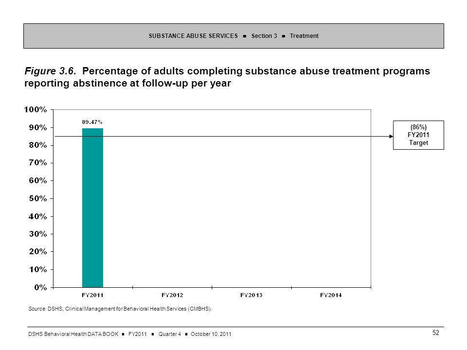 DSHS Behavioral Health DATA BOOK FY2011 Quarter 4 October 10, SUBSTANCE ABUSE SERVICES Section 3 Treatment Figure 3.6.