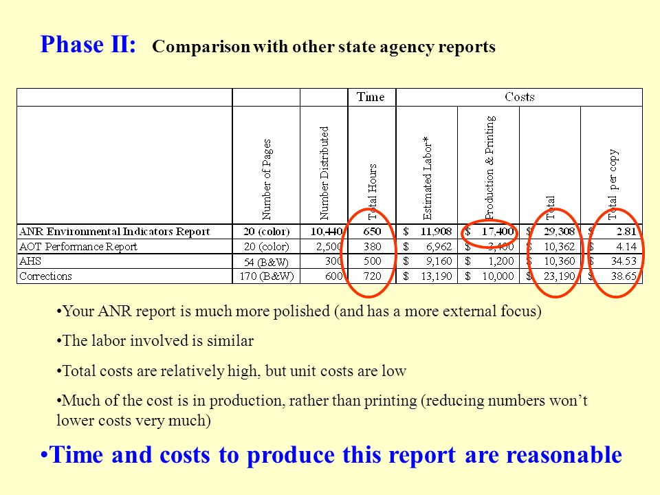 Phase II: Comparison with other state agency reports Your ANR report is much more polished (and has a more external focus) The labor involved is similar Total costs are relatively high, but unit costs are low Much of the cost is in production, rather than printing (reducing numbers wont lower costs very much) Time and costs to produce this report are reasonable