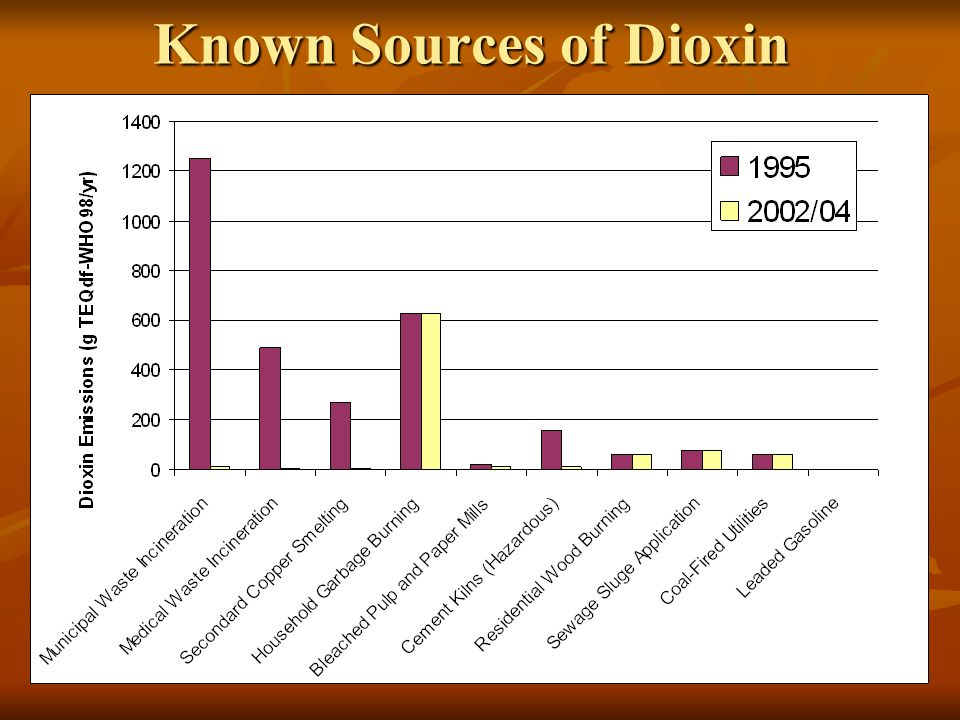 30 Known Sources of Dioxin