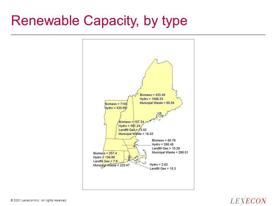 © 2001 Lexecon Inc. All rights reserved. Renewable Capacity, by type
