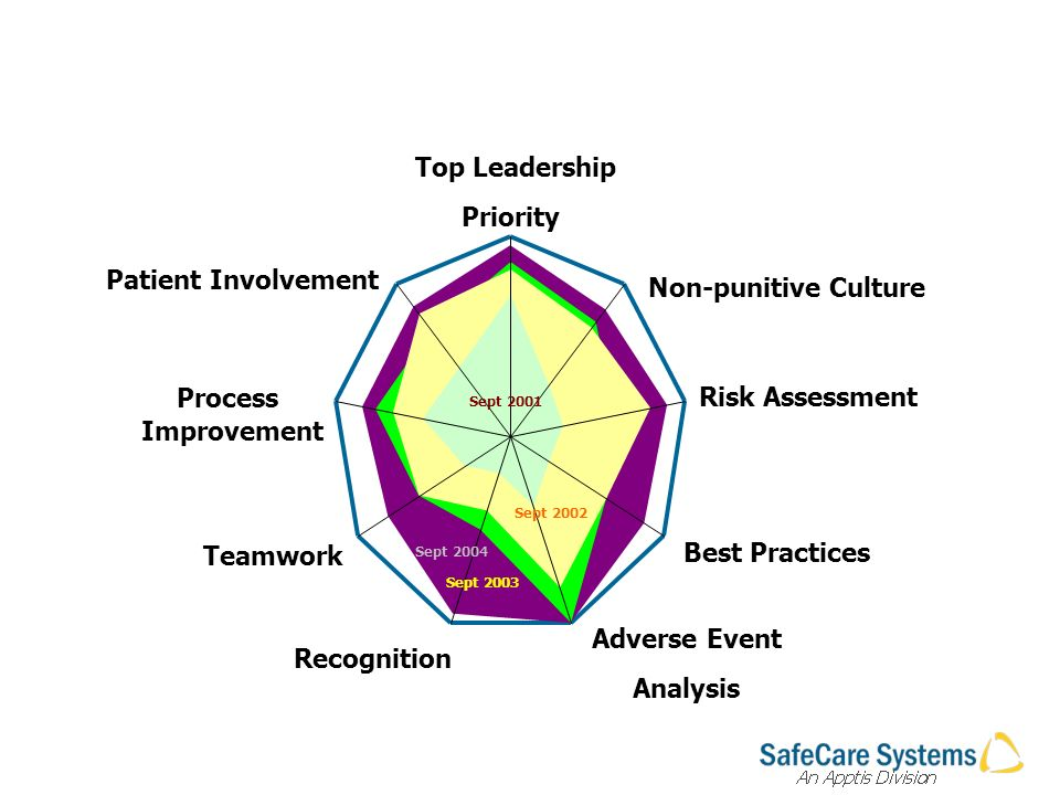 Top Leadership Priority Non-punitive Culture Risk Assessment Best Practices Adverse Event Analysis Recognition Teamwork Process Improvement Patient Involvement Sept 2001 Sept 2002 Sept 2003 Sept 2004