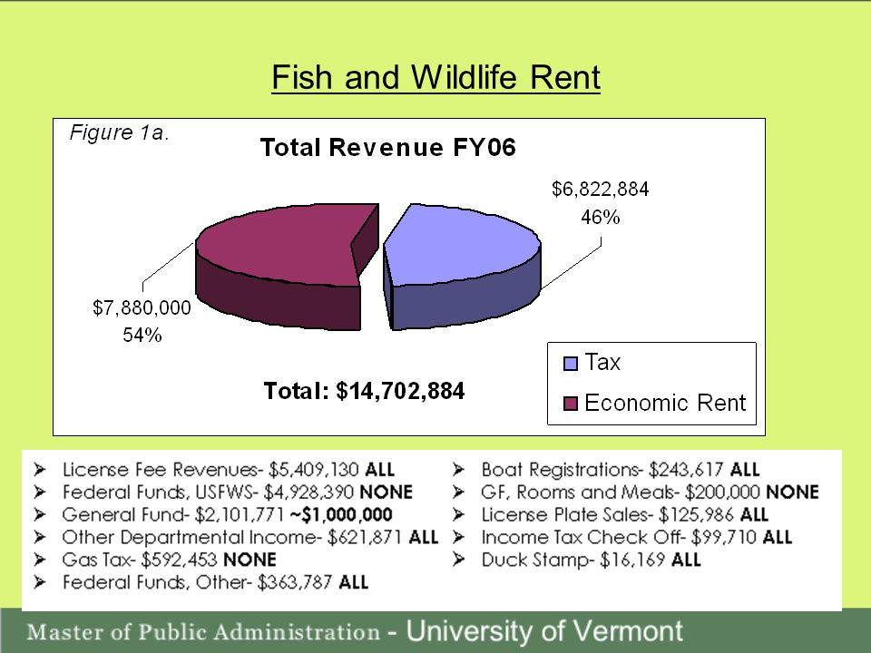 Fish and Wildlife Rent