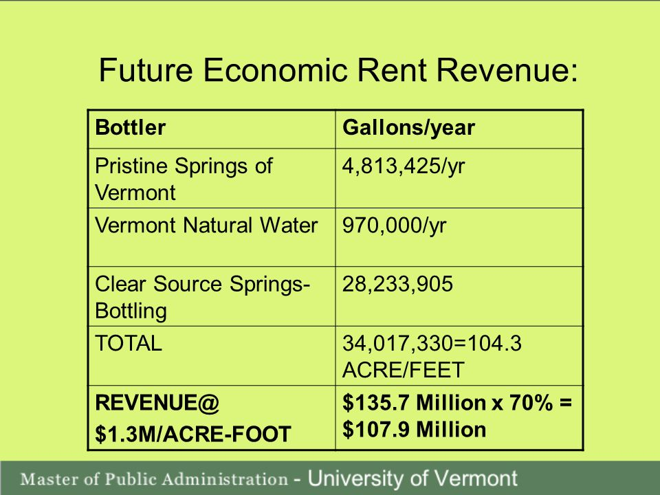 Future Economic Rent Revenue: BottlerGallons/year Pristine Springs of Vermont 4,813,425/yr Vermont Natural Water970,000/yr Clear Source Springs- Bottling 28,233,905 TOTAL34,017,330=104.3 ACRE/FEET REVENUE@ $1.3M/ACRE-FOOT $135.7 Million x 70% = $107.9 Million