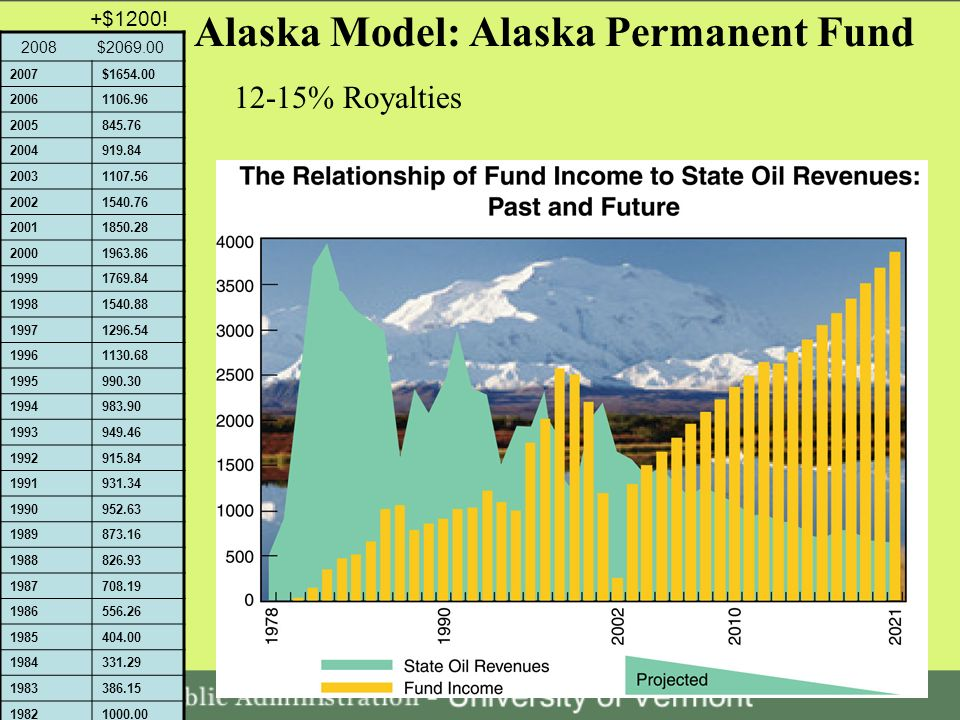 Alaska Model: Alaska Permanent Fund 12-15% Royalties 2008 $2069.00 2007$1654.00 20061106.96 2005845.76 2004919.84 20031107.56 20021540.76 20011850.28 20001963.86 19991769.84 19981540.88 19971296.54 19961130.68 1995990.30 1994983.90 1993949.46 1992915.84 1991931.34 1990952.63 1989873.16 1988826.93 1987708.19 1986556.26 1985404.00 1984331.29 1983386.15 19821000.00 +$1200!