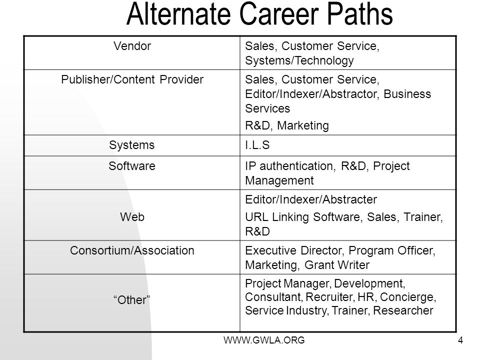 WWW.GWLA.ORG4 Alternate Career Paths VendorSales, Customer Service, Systems/Technology Publisher/Content ProviderSales, Customer Service, Editor/Indexer/Abstractor, Business Services R&D, Marketing SystemsI.L.S SoftwareIP authentication, R&D, Project Management Web Editor/Indexer/Abstracter URL Linking Software, Sales, Trainer, R&D Consortium/AssociationExecutive Director, Program Officer, Marketing, Grant Writer Other Project Manager, Development, Consultant, Recruiter, HR, Concierge, Service Industry, Trainer, Researcher