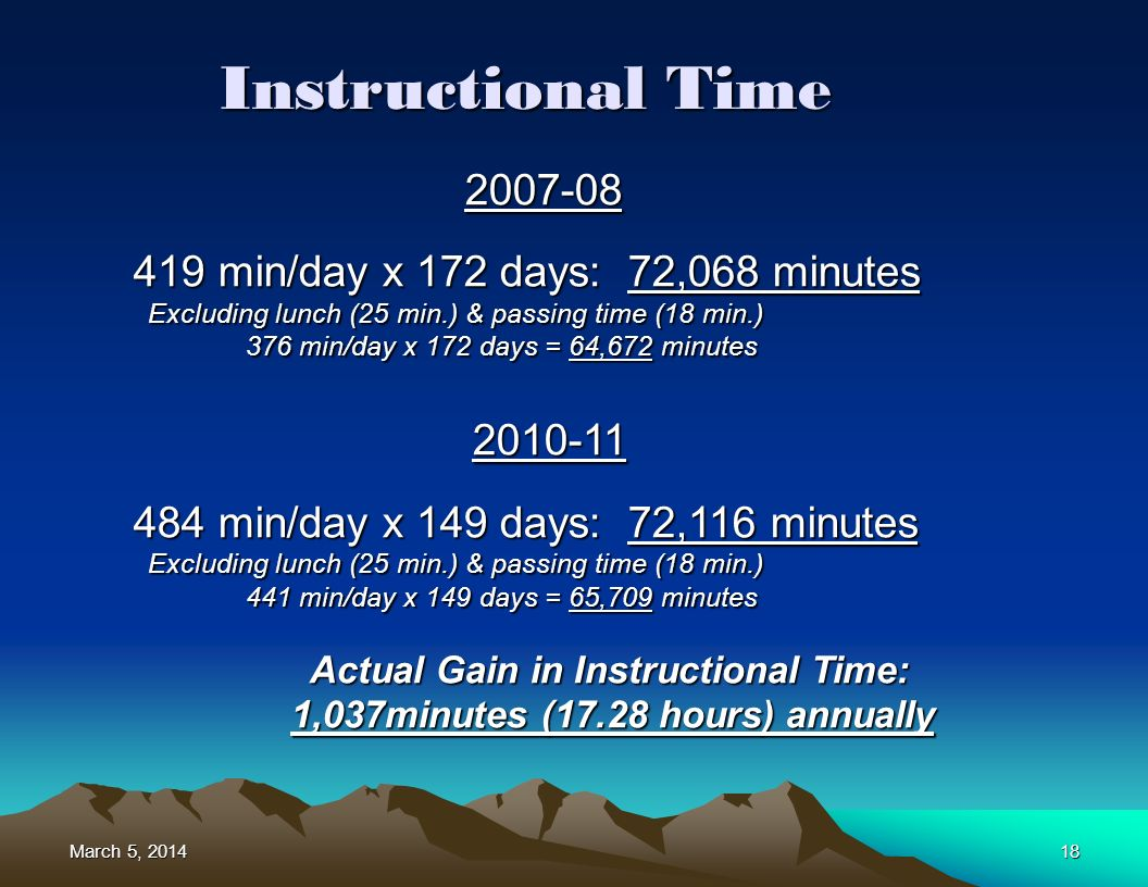 March 5, 2014March 5, 2014March 5, 201418 2007-08 419 min/day x 172 days: 72,068 minutes Excluding lunch (25 min.) & passing time (18 min.) Excluding lunch (25 min.) & passing time (18 min.) 376 min/day x 172 days = 64,672 minutes 2010-11 484 min/day x 149 days: 72,116 minutes Excluding lunch (25 min.) & passing time (18 min.) Excluding lunch (25 min.) & passing time (18 min.) 441 min/day x 149 days = 65,709 minutes Actual Gain in Instructional Time: Actual Gain in Instructional Time: 1,037minutes (17.28 hours) annually 1,037minutes (17.28 hours) annually Instructional Time