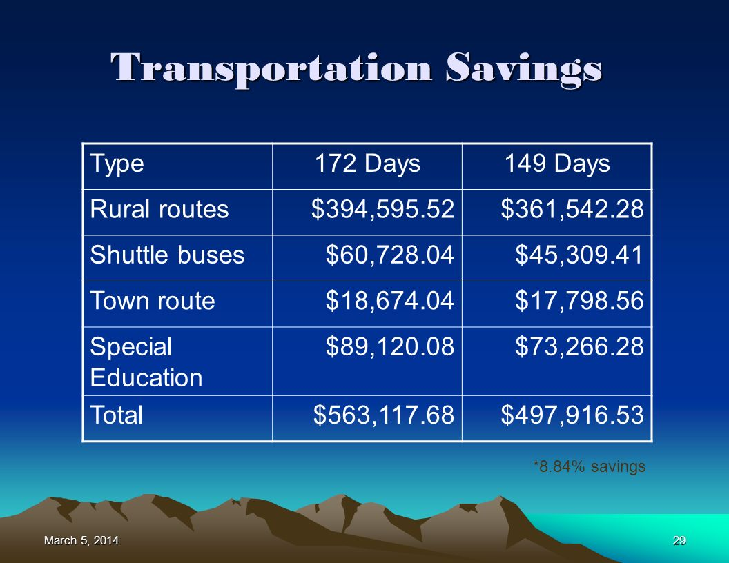 March 5, 2014March 5, 2014March 5, 201429 Transportation Savings Type172 Days149 Days Rural routes$394,595.52$361,542.28 Shuttle buses$60,728.04$45,309.41 Town route$18,674.04$17,798.56 Special Education $89,120.08$73,266.28 Total$563,117.68$497,916.53 *8.84% savings