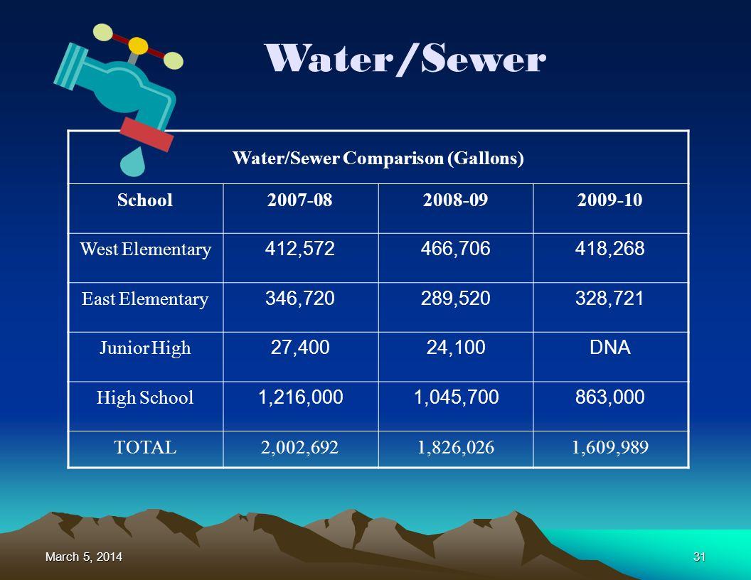 March 5, 2014March 5, 2014March 5, 201431 Water/Sewer Water/Sewer Comparison (Gallons) School2007-082008-092009-10 West Elementary 412,572466,706418,268 East Elementary 346,720289,520328,721 Junior High 27,40024,100DNA High School 1,216,0001,045,700863,000 TOTAL2,002,6921,826,0261,609,989