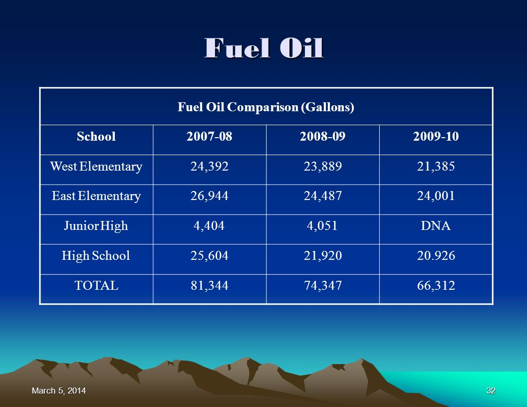 March 5, 2014March 5, 2014March 5, 201432 Fuel Oil Fuel Oil Comparison (Gallons) School2007-082008-092009-10 West Elementary24,39223,88921,385 East Elementary26,94424,48724,001 Junior High4,4044,051DNA High School25,60421,92020.926 TOTAL81,34474,34766,312