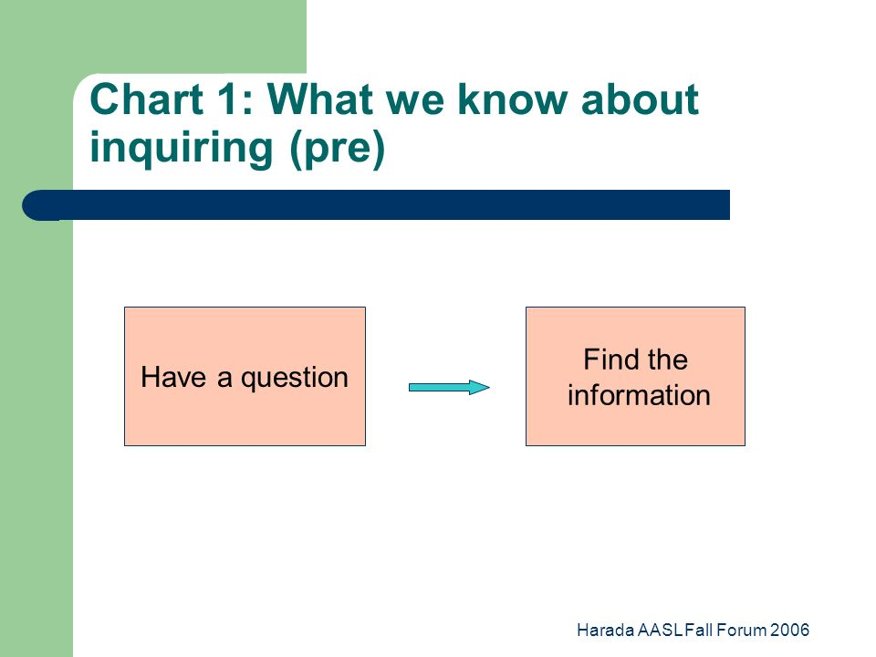 Harada AASL Fall Forum 2006 Chart 1: What we know about inquiring (pre) Have a question Find the information