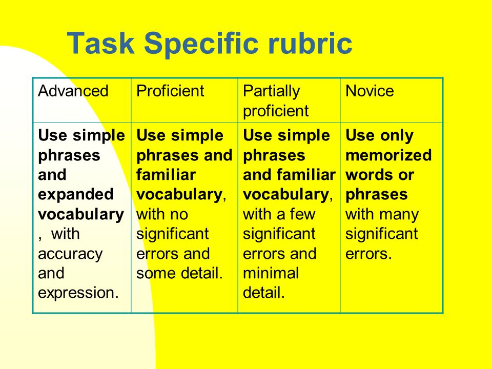 Task Specific rubric AdvancedProficientPartially proficient Novice Use simple phrases and expanded vocabulary, with accuracy and expression.