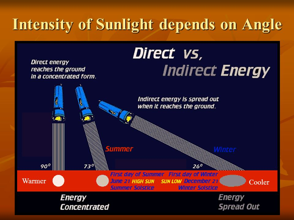 Intensity of Sunlight depends on Angle Warmer Cooler