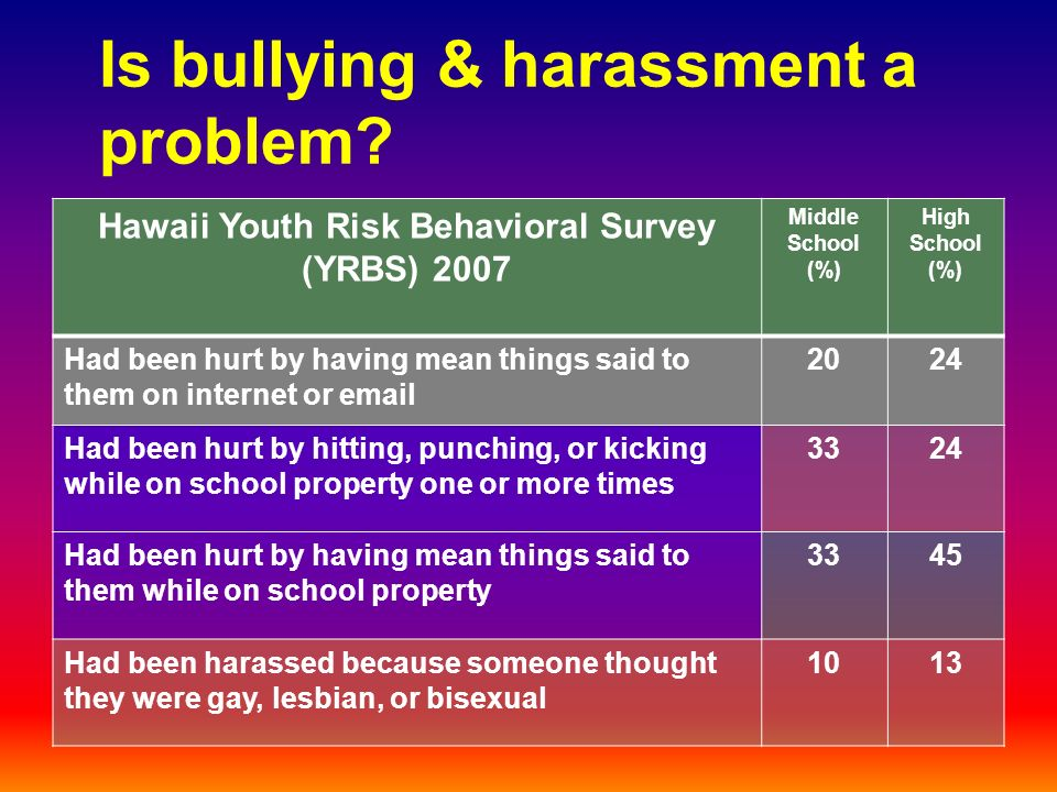 Is bullying & harassment a problem.