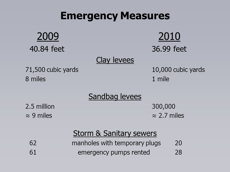 Emergency Measures 2009 2010 40.84 feet36.99 feet Clay levees 71,500 cubic yards10,000 cubic yards 8 miles1 mile Sandbag levees 2.5 million300,000 9 miles 2.7 miles Storm & Sanitary sewers 62 manholes with temporary plugs 20 61 emergency pumps rented 28