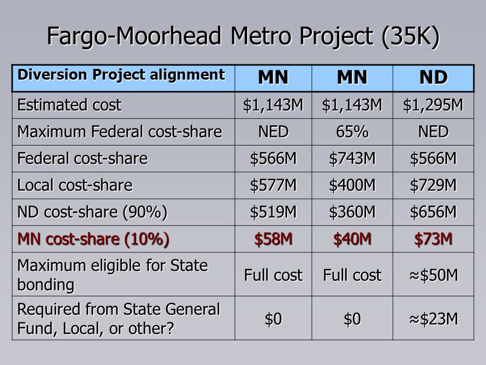 Fargo-Moorhead Metro Project (35K) Diversion Project alignment MNMNND Estimated cost $1,143M$1,143M$1,295M Maximum Federal cost-share NED65%NED Federal cost-share $566M$743M$566M Local cost-share $577M$400M$729M ND cost-share (90%) $519M$360M$656M MN cost-share (10%) $58M$40M$73M Maximum eligible for State bonding Full cost $50M$50M Required from State General Fund, Local, or other.