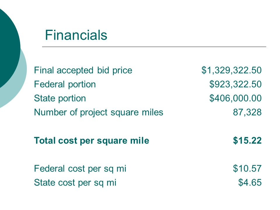 Financials Final accepted bid price$1,329,322.50 Federal portion$923,322.50 State portion$406,000.00 Number of project square miles87,328 Total cost per square mile$15.22 Federal cost per sq mi$10.57 State cost per sq mi$4.65