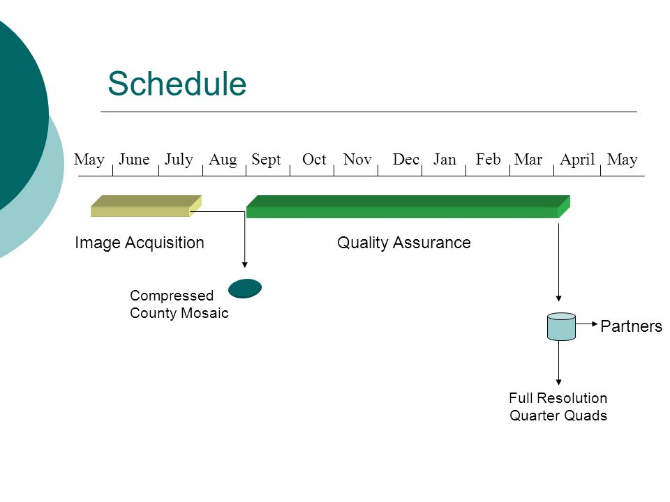 Schedule Image Acquisition June JulyAugSeptOctNovDecJanFebMarAprilMay Compressed County Mosaic Full Resolution Quarter Quads Quality Assurance Partners