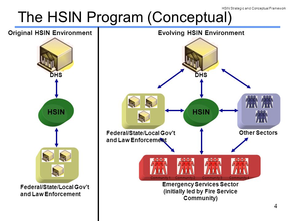 4 The HSIN Program (Conceptual) HSIN DHS Emergency Services Sector (initially led by Fire Service Community) Community 1Community 2Community 3Community 4 Federal/State/Local Govt and Law Enforcement Other Sectors HSIN DHS Federal/State/Local Govt and Law Enforcement Original HSIN EnvironmentEvolving HSIN Environment HSIN Strategic and Conceptual Framework