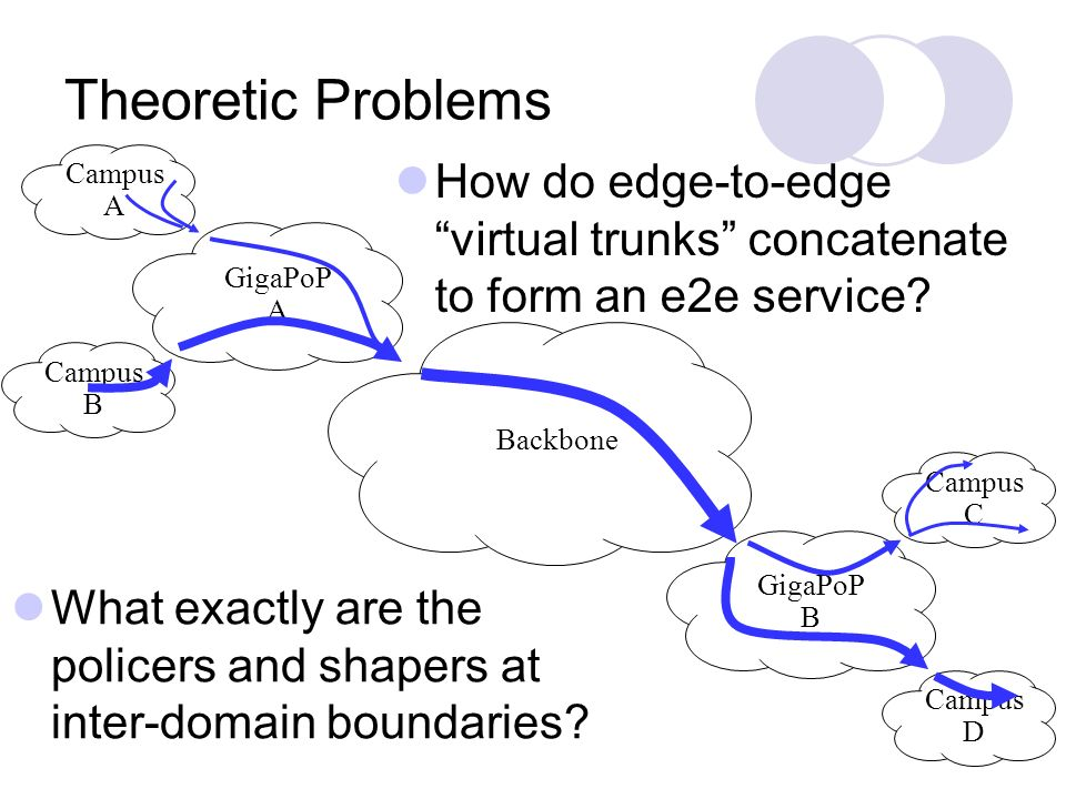 GigaPoP A Campus A Campus C Campus D Backbone Campus B GigaPoP B Theoretic Problems How do edge-to-edge virtual trunks concatenate to form an e2e service.