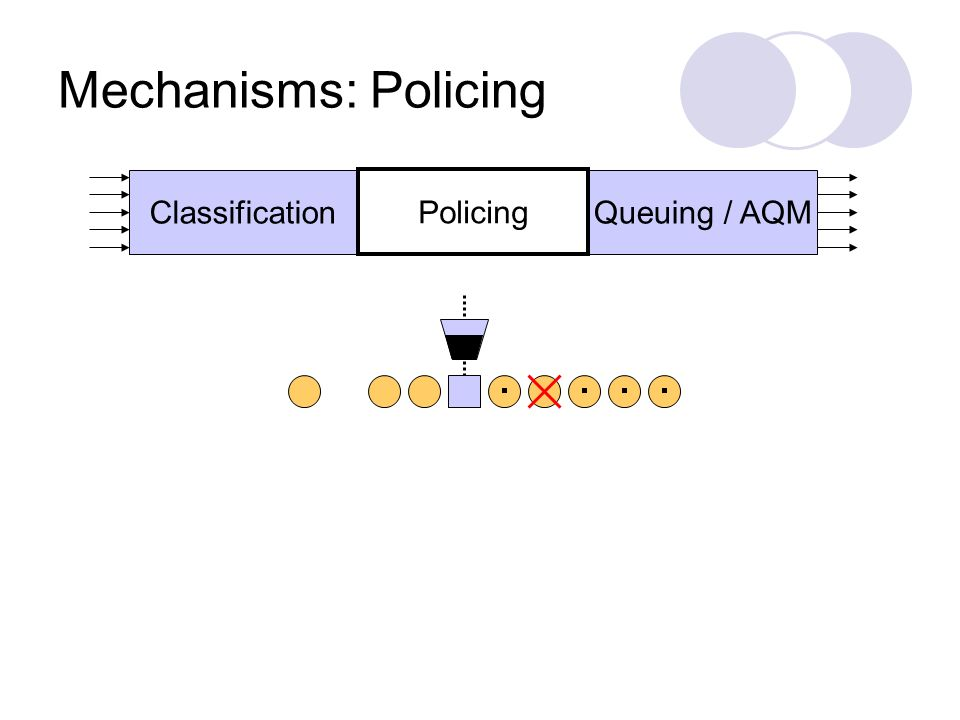 Mechanisms: Policing Queuing / AQMClassification Policing