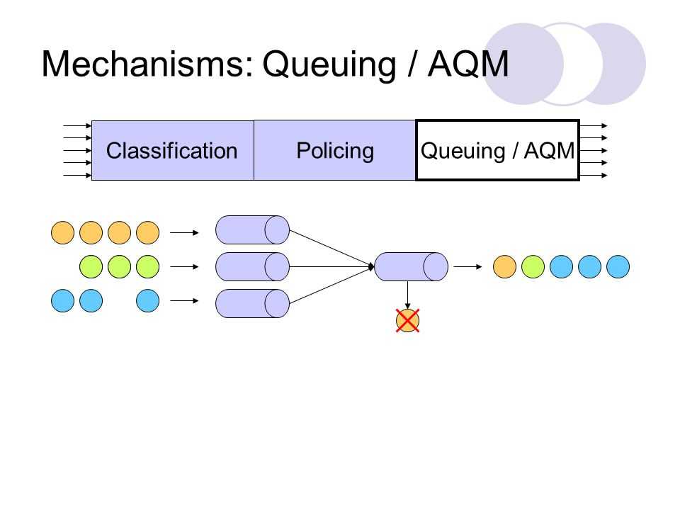 Mechanisms: Queuing / AQM Policing Queuing / AQM Classification