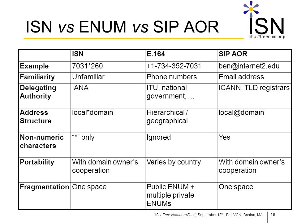 ISN Free Numbers Fast, September 13 th, Fall VON, Boston, MA http://freenum.org/ ISN 16 ISN vs ENUM vs SIP AOR ISNE.164SIP AOR Example7031*260+1-734-352-7031ben@internet2.edu FamiliarityUnfamiliarPhone numbersEmail address Delegating Authority IANAITU, national government, … ICANN, TLD registrars Address Structure local*domainHierarchical / geographical local@domain Non-numeric characters * onlyIgnoredYes PortabilityWith domain owners cooperation Varies by countryWith domain owners cooperation FragmentationOne spacePublic ENUM + multiple private ENUMs One space