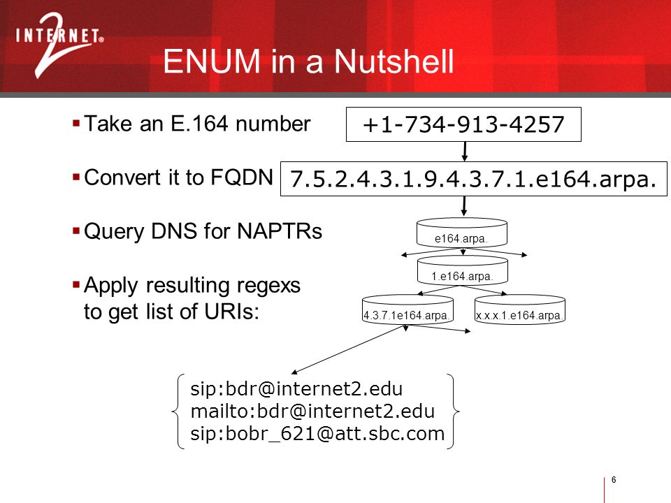 6 Take an E.164 number Convert it to FQDN Query DNS for NAPTRs Apply resulting regexs to get list of URIs: ENUM in a Nutshell +1-734-913-4257 7.5.2.4.3.1.9.4.3.7.1.e164.arpa.