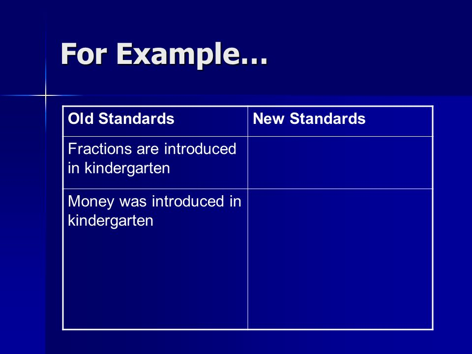For Example… Old StandardsNew Standards Fractions are introduced in kindergarten Money was introduced in kindergarten