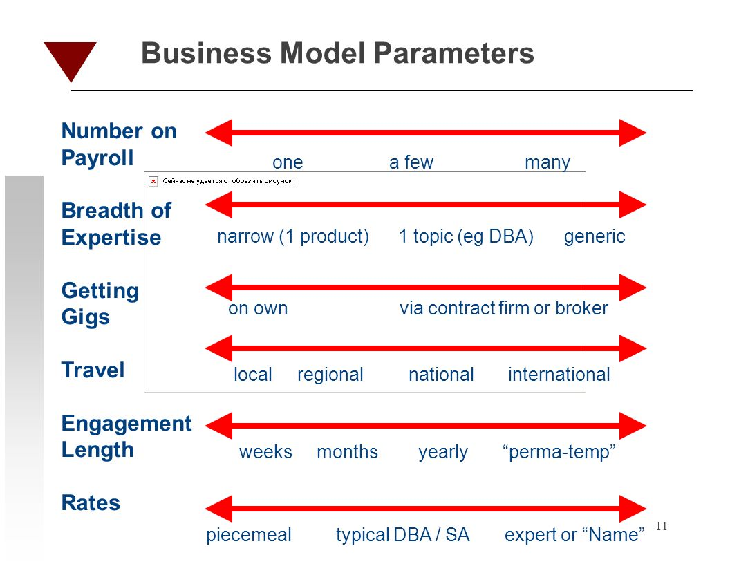 11 Business Model Parameters one a few many narrow (1 product) 1 topic (eg DBA) generic on own via contract firm or broker local regional national international weeks months yearly perma-temp piecemeal typical DBA / SA expert or Name Number on Payroll Breadth of Expertise Getting Gigs Travel Engagement Length Rates
