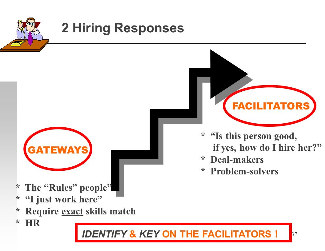 37 2 Hiring Responses GATEWAYS FACILITATORS * The Rules people * I just work here * Require exact skills match * HR * Is this person good, if yes, how do I hire her.