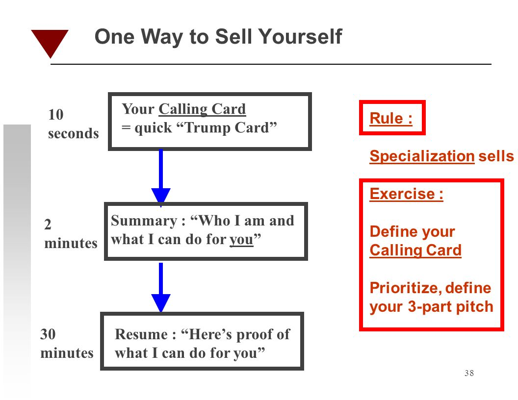 38 One Way to Sell Yourself Rule : Specialization sells Exercise : Define your Calling Card Prioritize, define your 3-part pitch 10 seconds Your Calling Card = quick Trump Card Summary : Who I am and what I can do for you Resume : Heres proof of what I can do for you 2 minutes 30 minutes