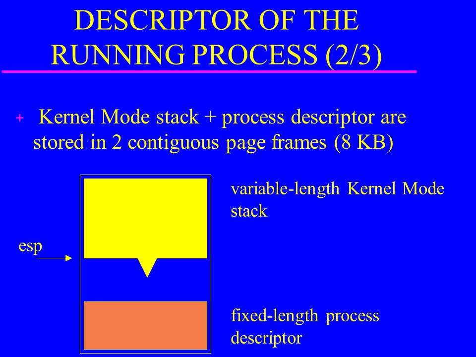 DESCRIPTOR OF THE RUNNING PROCESS (2/3) + Kernel Mode stack + process descriptor are stored in 2 contiguous page frames (8 KB) fixed-length process descriptor variable-length Kernel Mode stack esp