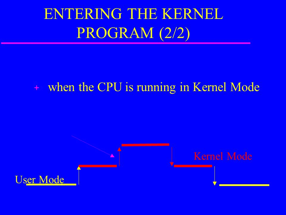 ENTERING THE KERNEL PROGRAM (2/2) + when the CPU is running in Kernel Mode User Mode Kernel Mode