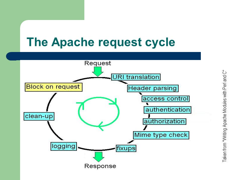 The Apache request cycle