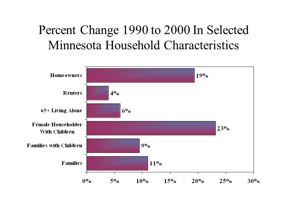 Percent Change 1990 to 2000 In Selected Minnesota Household Characteristics