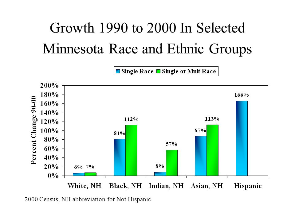 Growth 1990 to 2000 In Selected Minnesota Race and Ethnic Groups 2000 Census, NH abbreviation for Not Hispanic