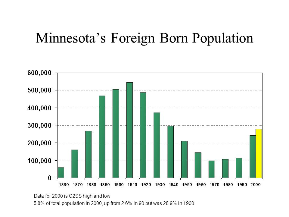 Minnesotas Foreign Born Population Data for 2000 is C2SS high and low 5.8% of total population in 2000, up from 2.6% in 90 but was 28.9% in 1900