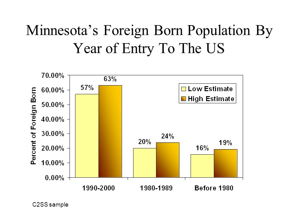 Minnesotas Foreign Born Population By Year of Entry To The US C2SS sample