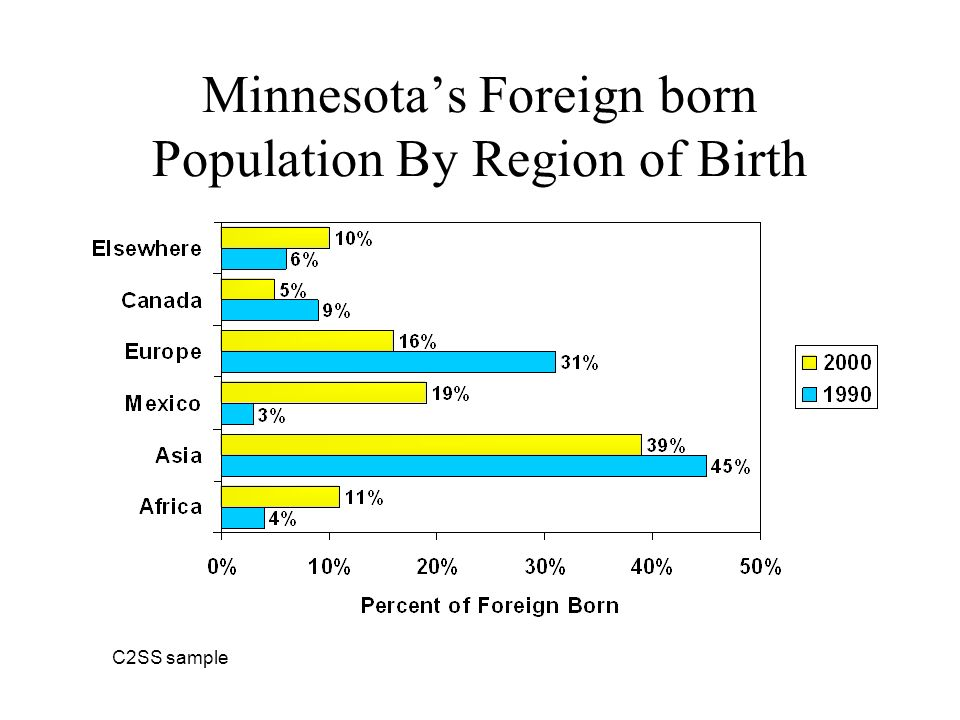 Minnesotas Foreign born Population By Region of Birth C2SS sample